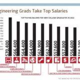 EngineeringSalaries